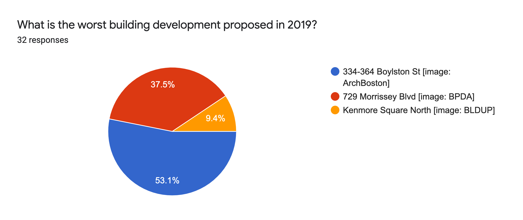 Forms response chart. Question title: What is the worst building development proposed in 2019?. Number of responses: 32 responses.