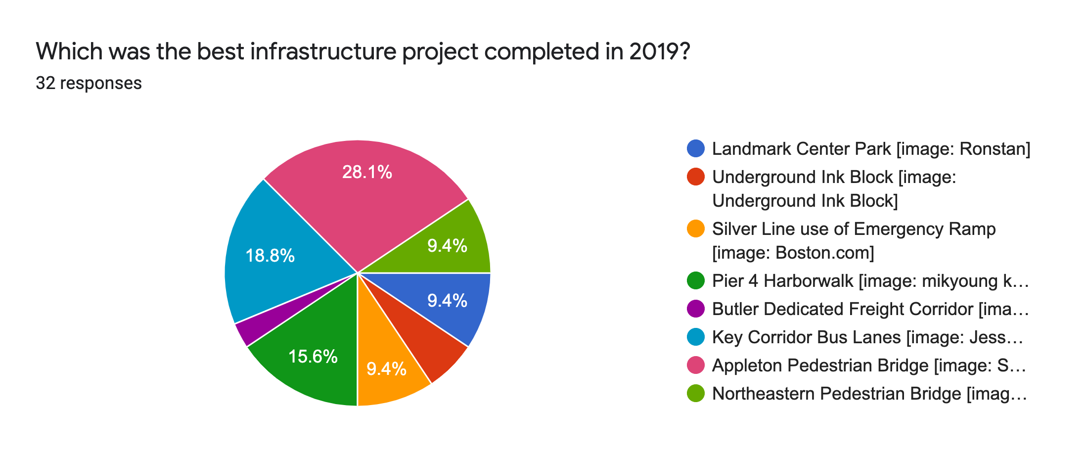 Forms response chart. Question title: Which was the best infrastructure project completed in 2019?. Number of responses: 32 responses.