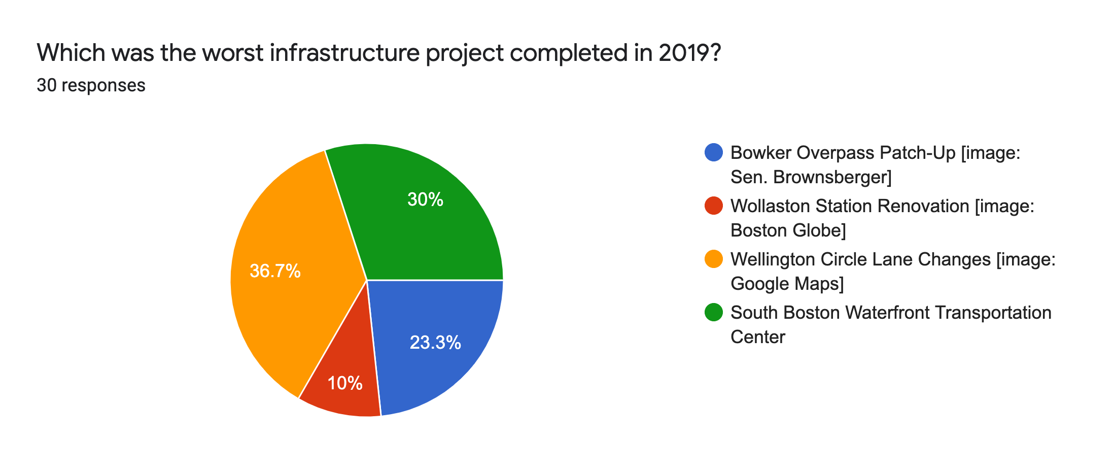 Forms response chart. Question title: Which was the worst infrastructure project completed in 2019?. Number of responses: 30 responses.