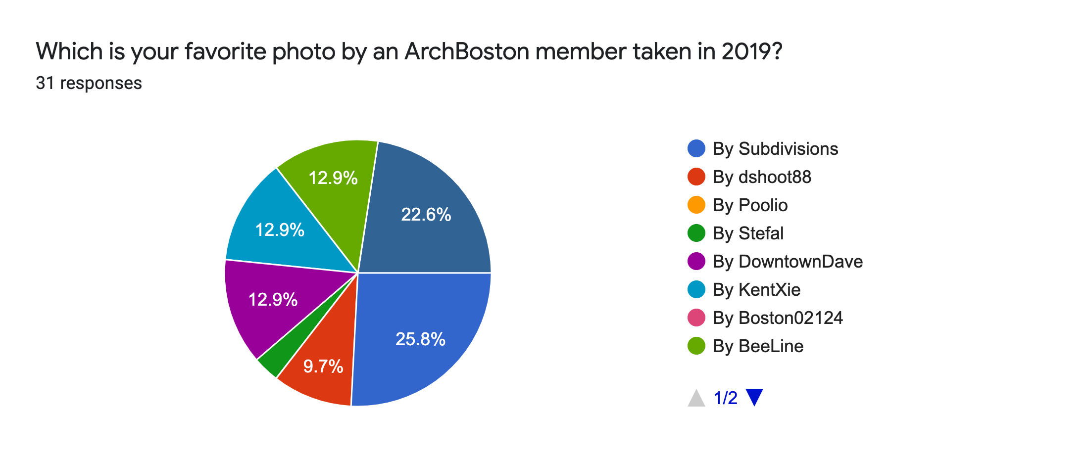 Forms response chart. Question title: Which is your favorite photo by an ArchBoston member taken in 2019?. Number of responses: 31 responses.