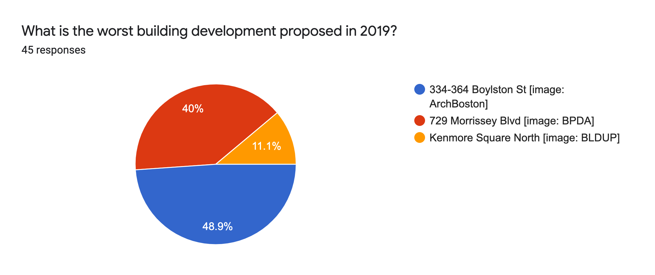 Forms response chart. Question title: What is the worst building development proposed in 2019?. Number of responses: 45 responses.