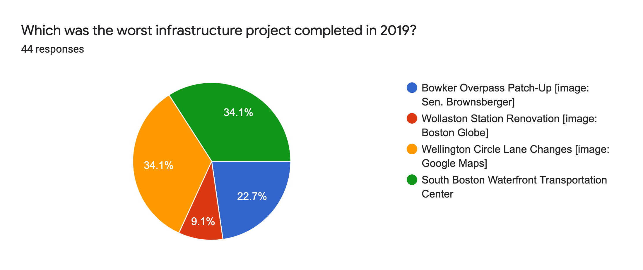 Forms response chart. Question title: Which was the worst infrastructure project completed in 2019?. Number of responses: 44 responses.