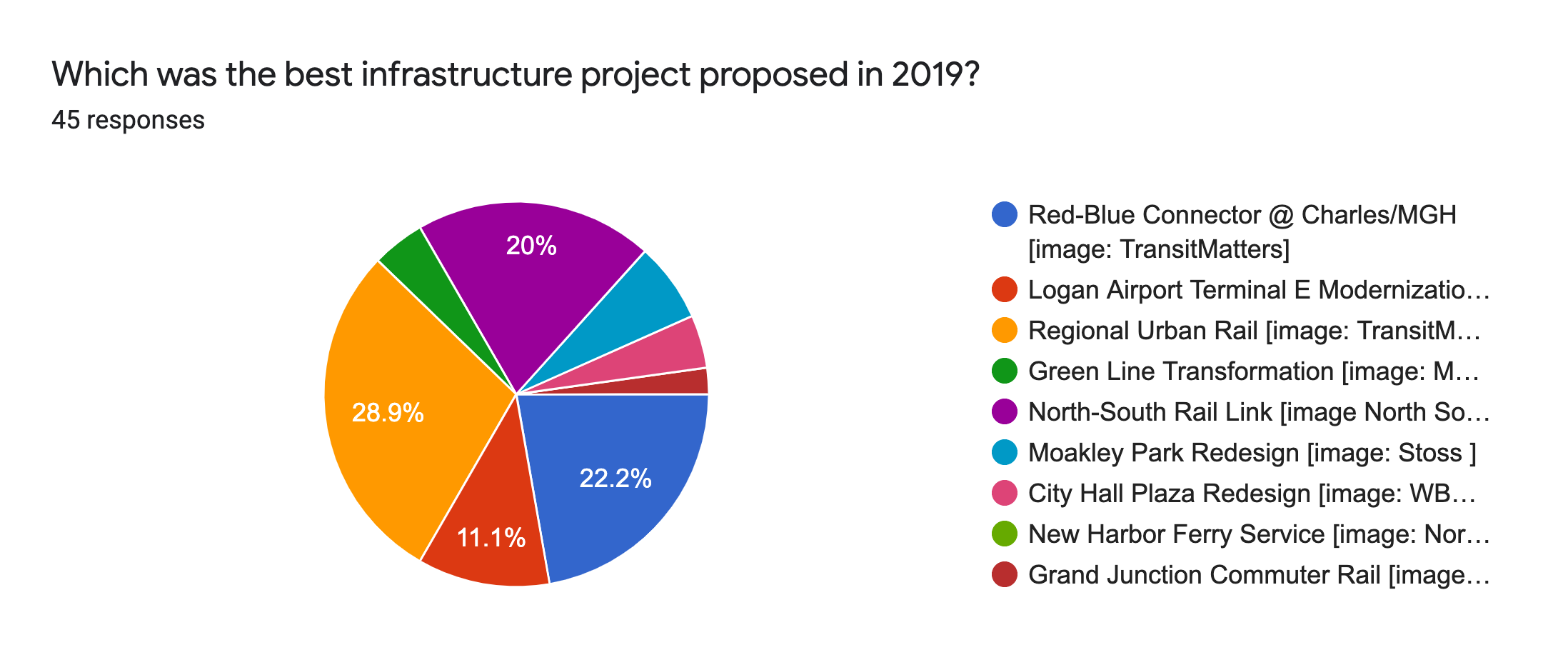 Forms response chart. Question title: Which was the best infrastructure project proposed in 2019?. Number of responses: 45 responses.