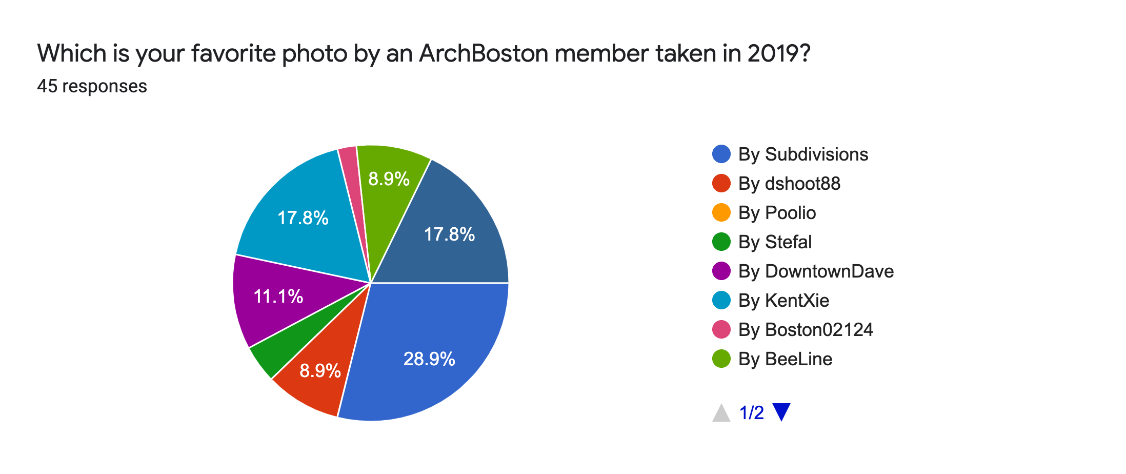 Forms response chart. Question title: Which is your favorite photo by an ArchBoston member taken in 2019?. Number of responses: 45 responses.